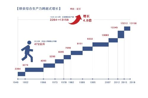 数说新中国70年农业农村巨变